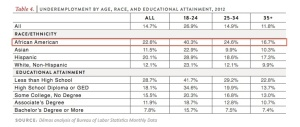 Unemployment by Age, Race and Education, 2012