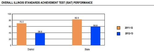 Overall ISAT Performance