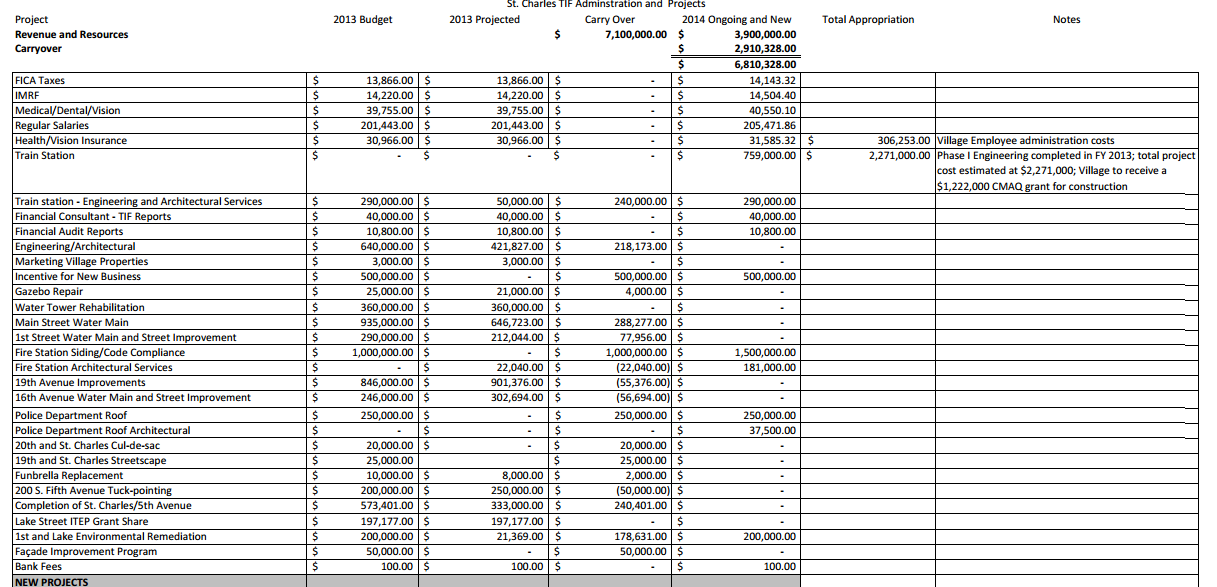 Update Line Item Budget Proposal For Expiring St Charles