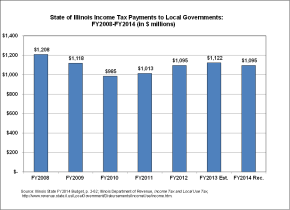 The State of Illinois Owes Maywood More Than $135K, Says Illinois Municipal League Late Payment Calculator