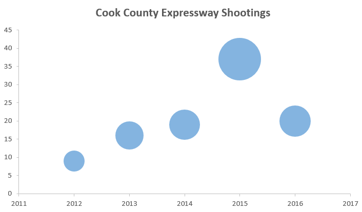 County expressway shootings chart.png