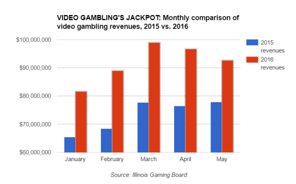 Video Gambling Jackpot_Monthly comparison of video gambling revenues.png