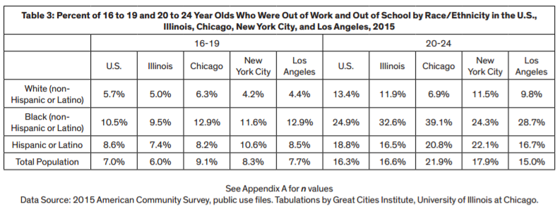 Great Cities Data_out of work.png