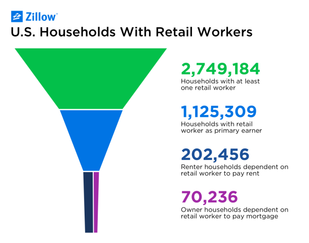 Fig2-Retail-Worker-households-18e4eb