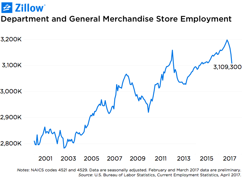 Zillow retail chart.png