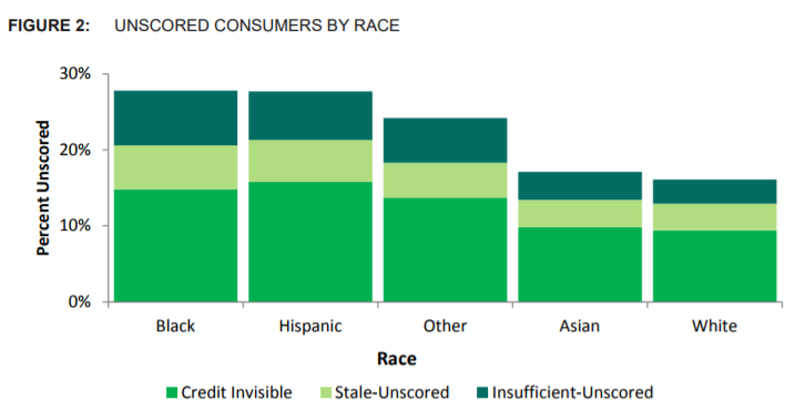 CFPB Chart_Unscored by Race