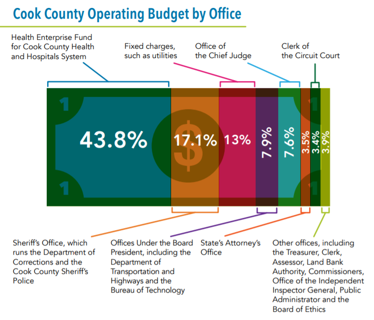 Cook County budget chart.png