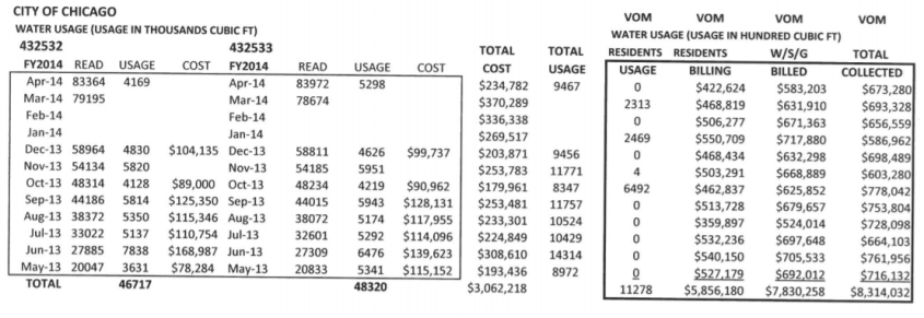 Water bills update_Chart 5