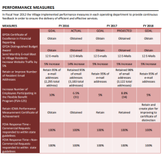 River Forest budget doc_performance measures